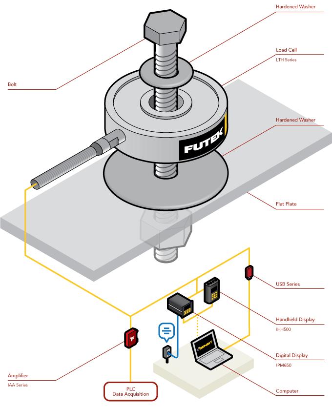 螺栓预紧力测试 螺栓预紧力传感器 广州测恒电子科技有限公司